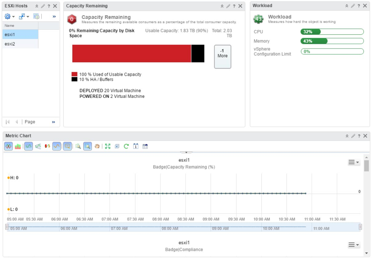 vRealize Operations is easy – Creating a custom dashboard